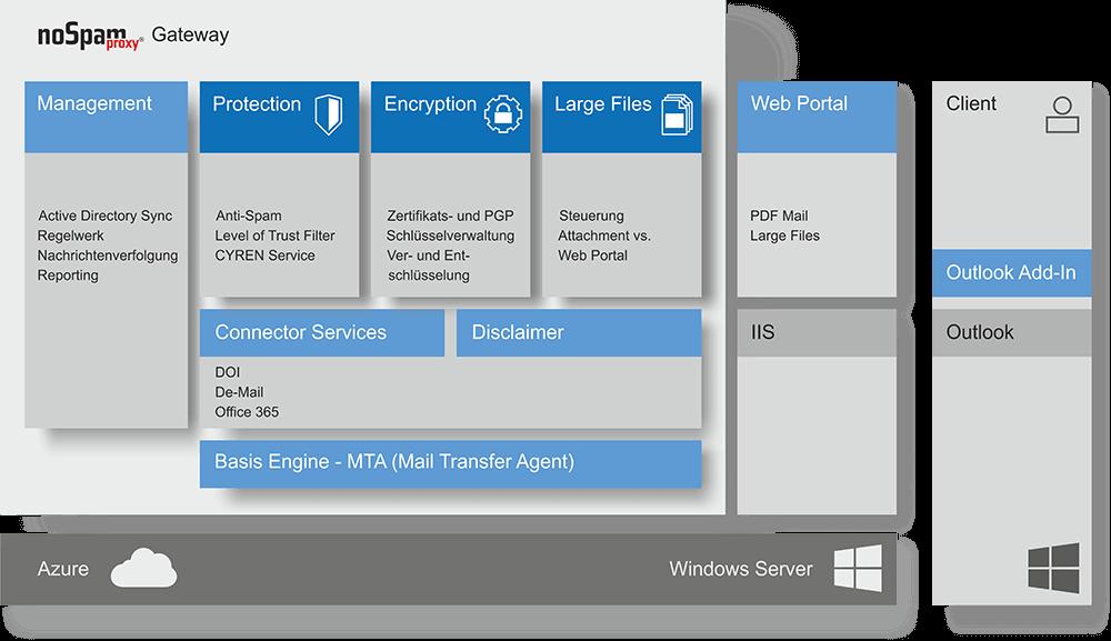 Grafik E-Mail-Sicherheit mit NSP Gateway